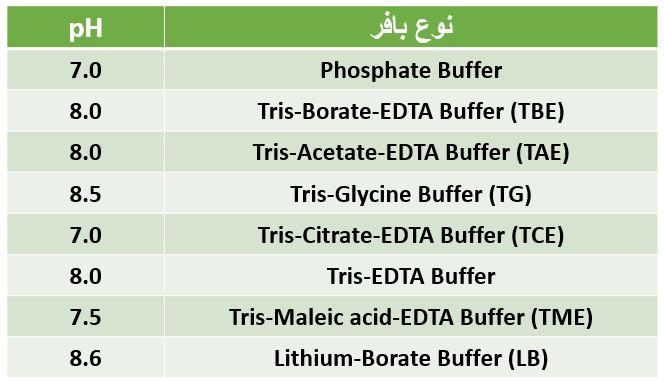 بافر الکتروفورز و pH مورد استفاده